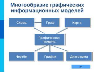 Многообразие графических информационных моделей Схема Карта Чертёж Диаграмма
