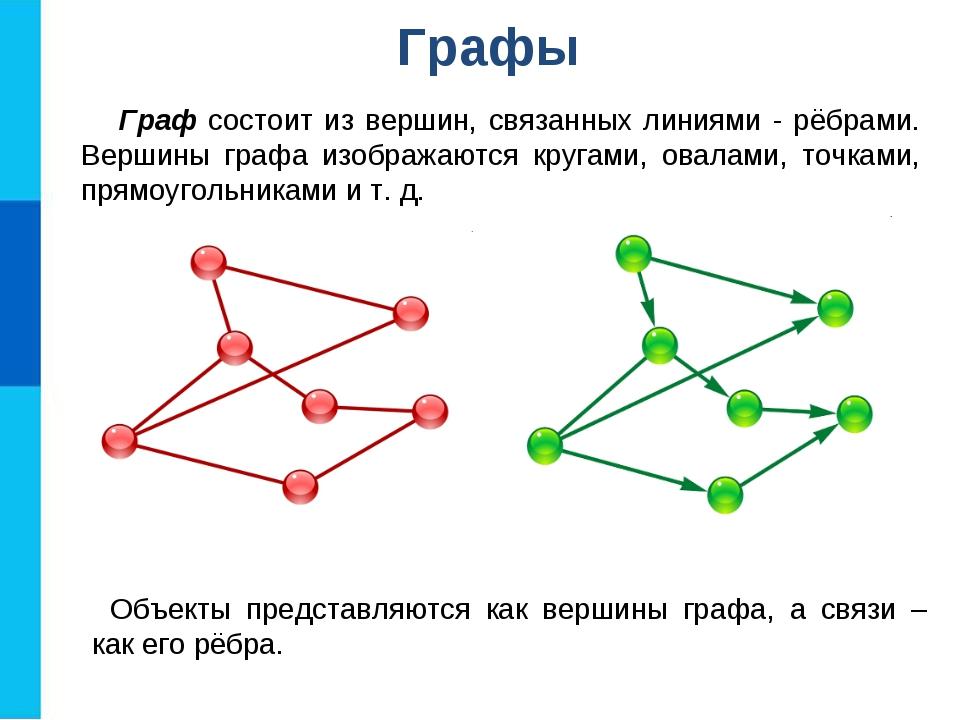 Графы Граф состоит из вершин, связанных линиями - рёбрами. Вершины графа изоб...