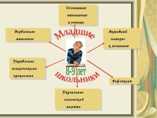 Осознанное отношение к учению Вербальное мышление Управление психическими пр