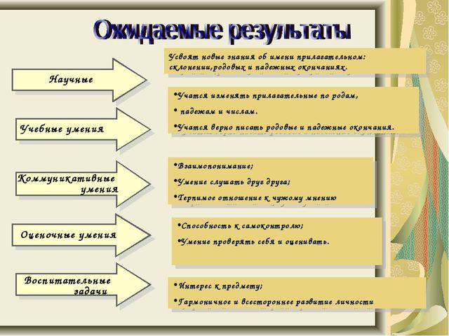 Научные Учебные умения Коммуникативные умения Оценочные умения Воспитательные...