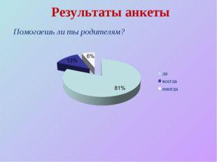 Результаты анкеты Помогаешь ли ты родителям?