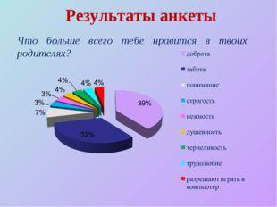 Результаты анкеты Что больше всего тебе нравится в твоих родителях?