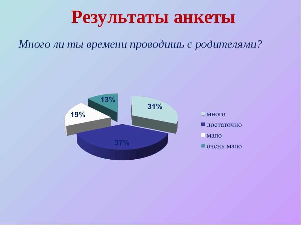 Результаты анкеты Много ли ты времени проводишь с родителями?