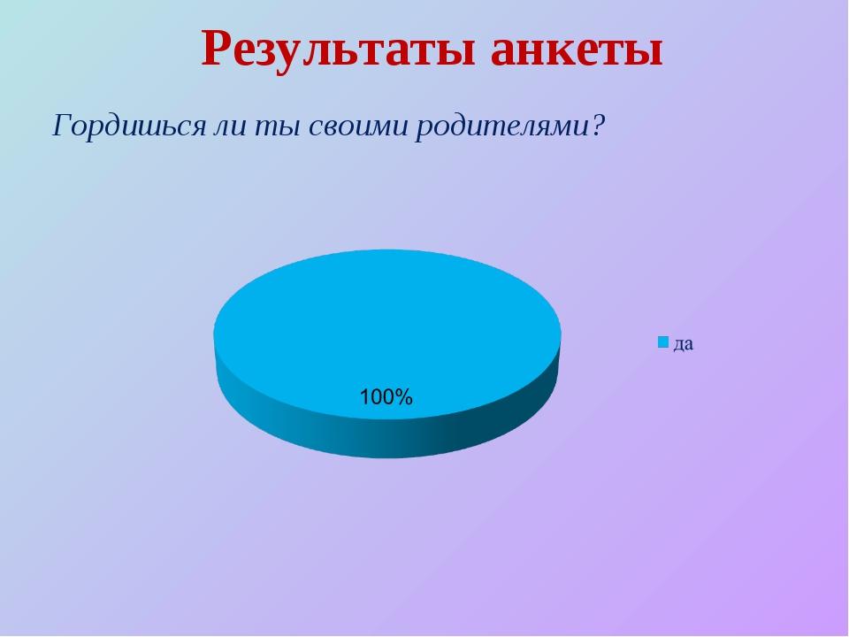 Результаты анкеты Гордишься ли ты своими родителями?