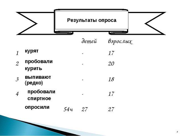 * * Результаты опроса детейвзрослых 1курят-17 2пробовали курить-2...