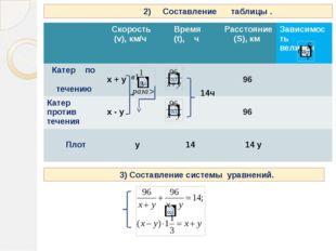 14ч 2) Составление таблицы . 3) Составление системы уравнений. Скорость (v),