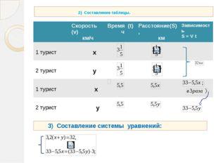 2) Составление таблицы. 3) Составление системы уравнений: Скорость(v) км/ч В
