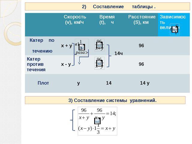 14ч 2) Составление таблицы . 3) Составление системы уравнений. Скорость (v),...