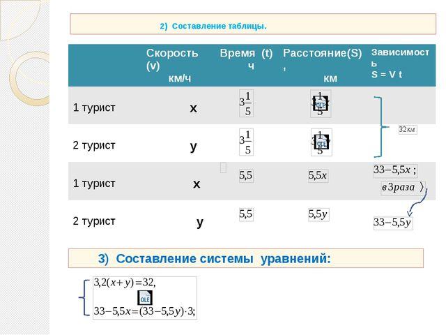 2) Составление таблицы. 3) Составление системы уравнений: Скорость(v) км/ч В...