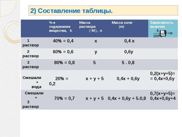 2) Составление таблицы. %-е содержание вещества,k Массараствора (M), л Массас...
