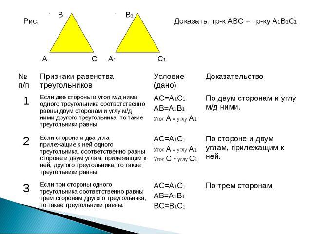 Рис. Доказать: тр-к АВС = тр-ку А1В1С1 В А С В1 А1 С1 № п/пПризнаки равенств...