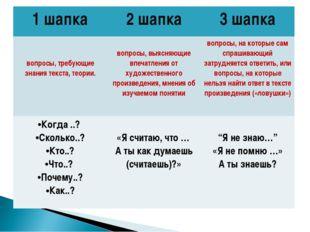 1 шапка2 шапка3 шапка вопросы, требующие знания текста, теории.  вопросы,
