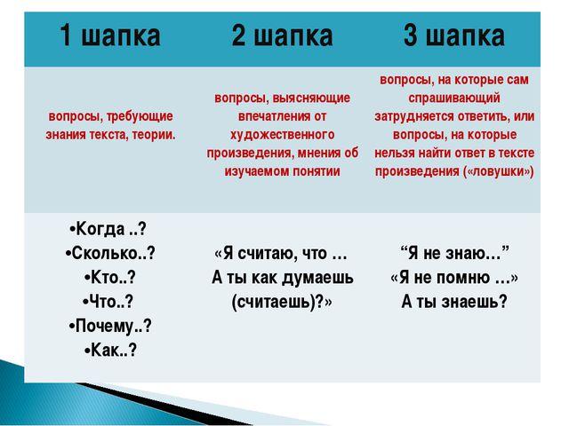 1 шапка2 шапка3 шапка вопросы, требующие знания текста, теории.  вопросы,...