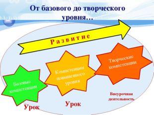 От базового до творческого уровня… Базовые компетенции Компетенции повышенно