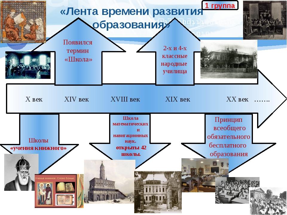X век XIV век XVIII век XIX век XX век ……. Школы «учения книжного» Принцип в...