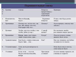 Подчинительные союзы №п/пГруппыСоюзыВопросы придаточных,содержащих подчсо
