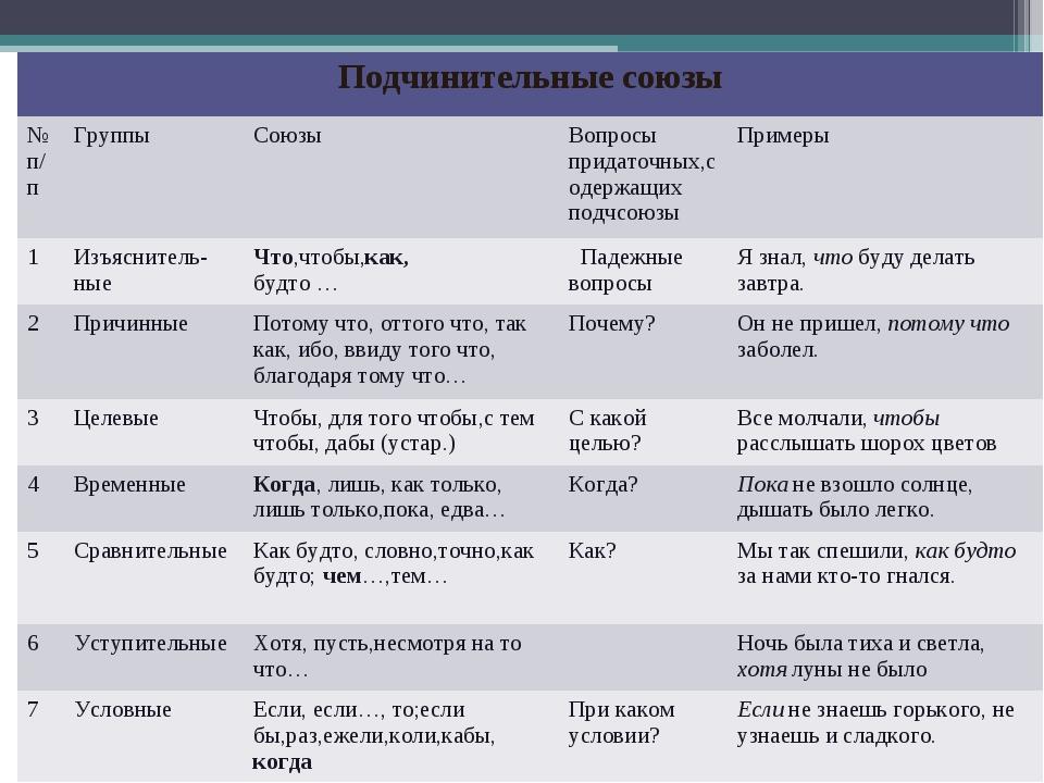 Подчинительные союзы №п/пГруппыСоюзыВопросы придаточных,содержащих подчсо...