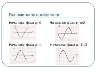 Вспоминаем пройденное Начальная фаза φ0=0 Начальная фаза φ0=π/2 Начальная фаз