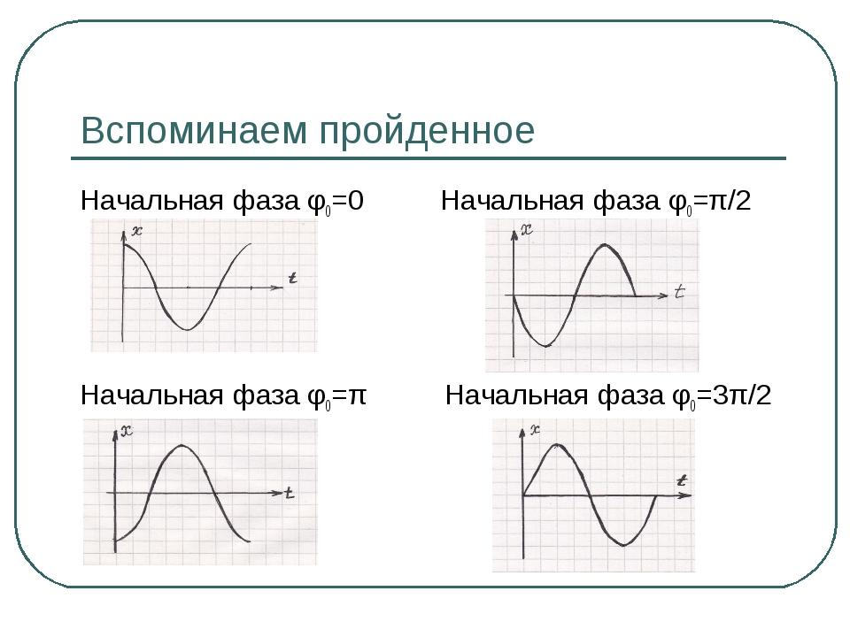 Вспоминаем пройденное Начальная фаза φ0=0 Начальная фаза φ0=π/2 Начальная фаз...