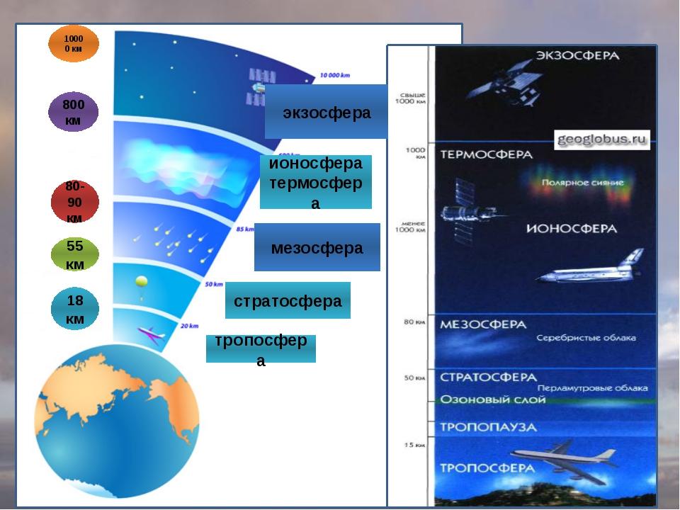 тропосфера стратосфера мезосфера ионосфера термосфера экзосфера 18км 55км 80...