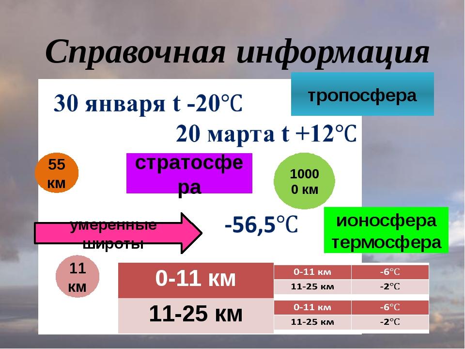 Справочная информация тропосфера стратосфера 11 км 55 км ионосфера термосфера...