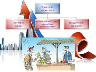 Принципы маркетинга Изучение рынка Проникновение на рынок и разработка страте