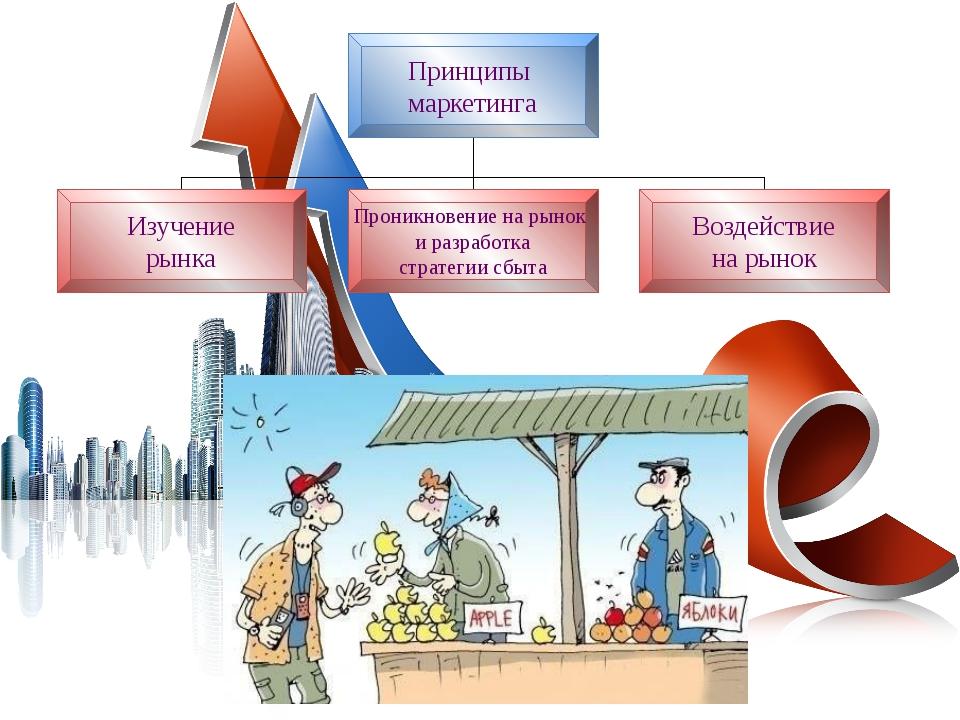Принципы маркетинга Изучение рынка Проникновение на рынок и разработка страте...