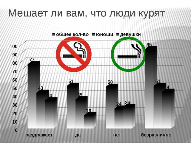 Мешает ли вам, что люди курят