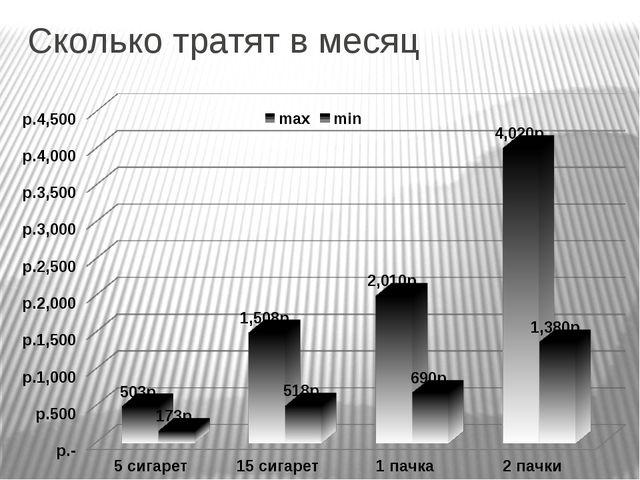 Сколько тратят в месяц