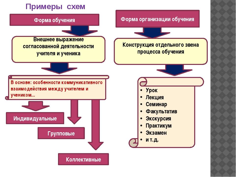 Форма обучения Форма организации обучения Урок Лекция Семинар Факультатив Эк...
