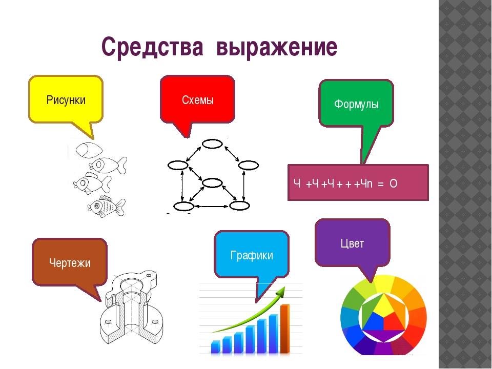 Средства выражение Схемы Рисунки Формулы Чертежи Ч +Ч +Ч + + +Чn = О Цвет Гра...