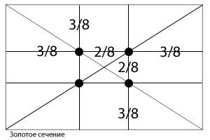 http://www.photomanual.ru/articles/composition/ris5.jpg
