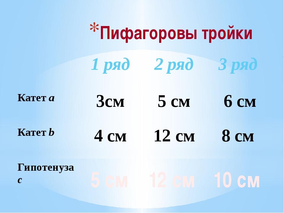 Пифагоровы тройки  5 см 12 см 10 см 1 ряд 2 ряд 3 ряд Катетa 3см 5 см 6 см К...