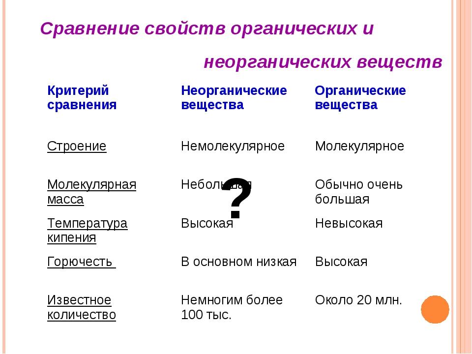 Сравнение свойств органических и неорганических веществ ? СтроениеНемолекуля...