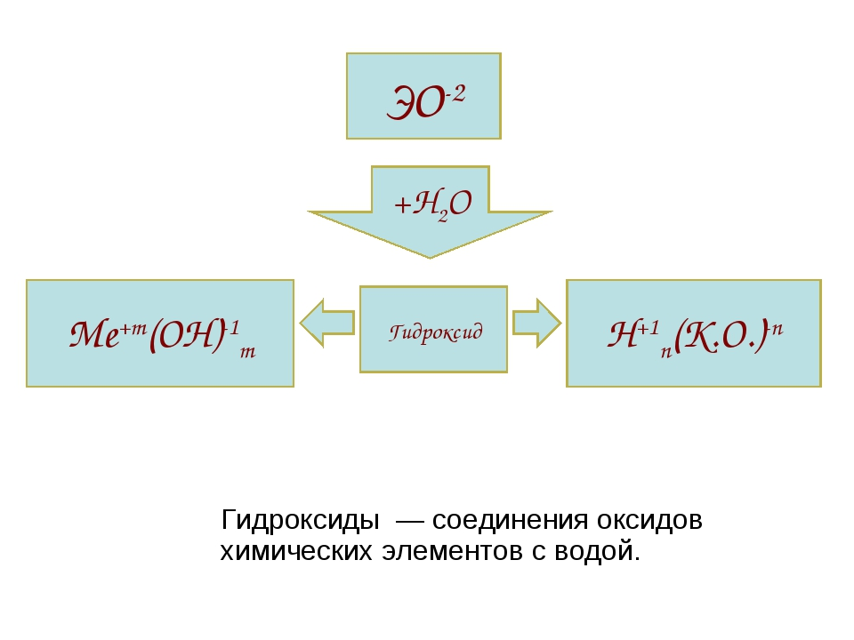Гидроксиды  — соединения оксидов химических элементов с водой.      Гидрокси...