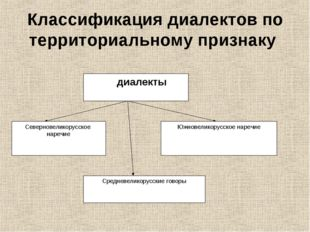 Классификация диалектов по территориальному признаку