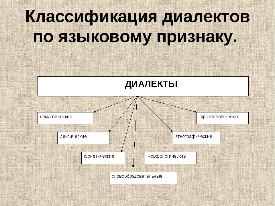 Классификация диалектов по языковому признаку.