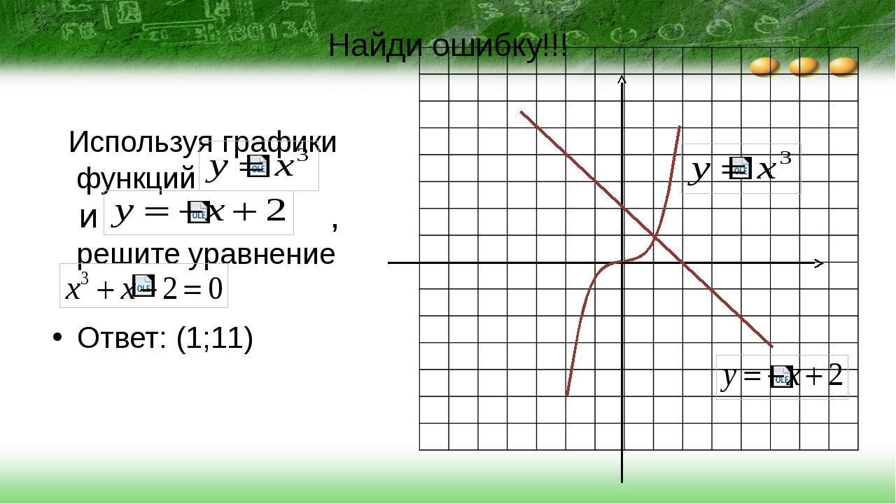 Найди ошибку!!! Используя графики функций и , решите уравнение Ответ: (1;11)