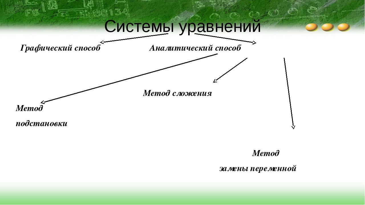 Системы уравнений Графический способ Аналитический способ  Метод сложения Ме...