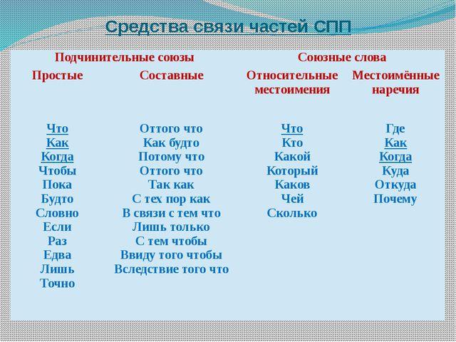 Средства связи частей СПП Подчинительные союзы Союзные слова Простые Составны...