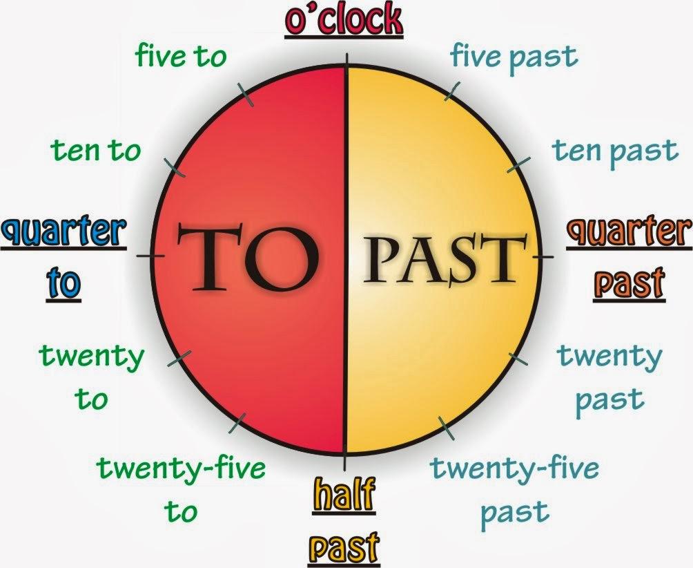 http://3.bp.blogspot.com/-7EKXWlYTZIc/Us1hQzJXiiI/AAAAAAAABEE/Go66K4bbihk/s1600/telling_the_time1aa.jpg