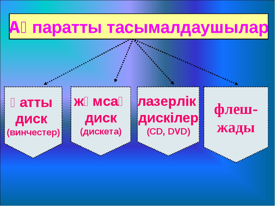 Ақпаратты тасымалдаушылар қатты диск (винчестер) жұмсақ диск (дискета) лазерл...