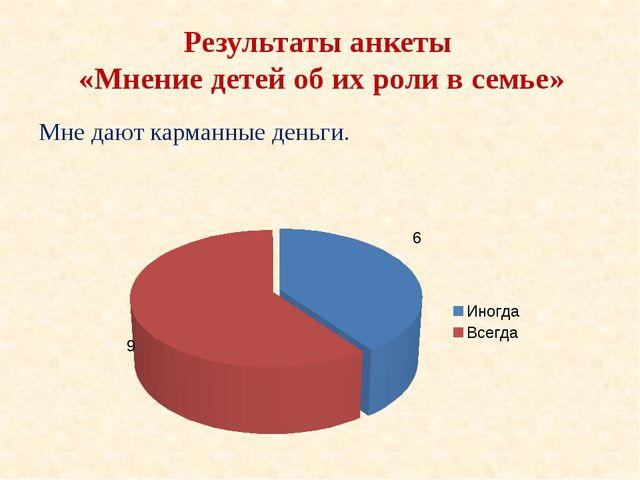 Результаты анкеты «Мнение детей об их роли в семье» Мне дают карманные деньги.