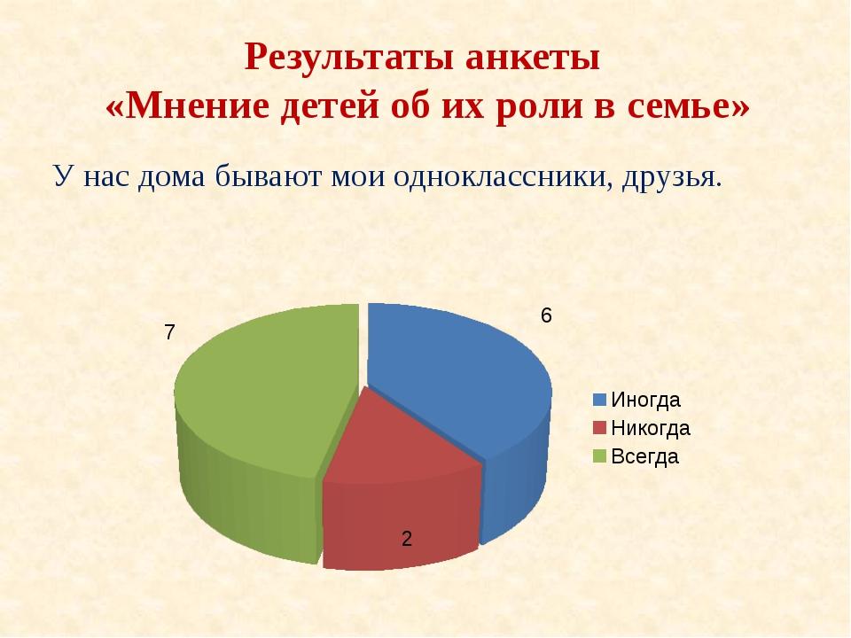 Результаты анкеты «Мнение детей об их роли в семье» У нас дома бывают мои одн...