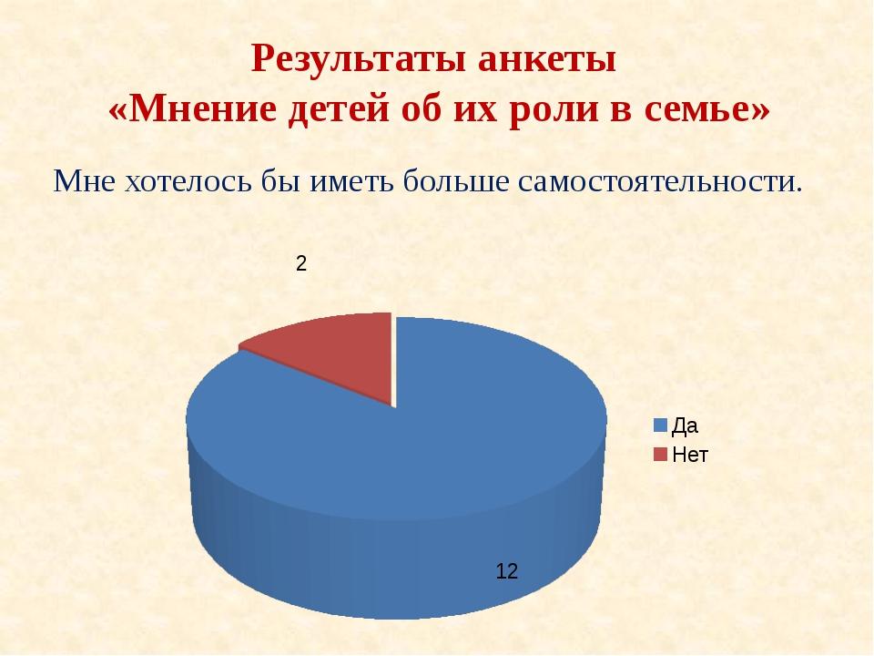Результаты анкеты «Мнение детей об их роли в семье» Мне хотелось бы иметь бол...