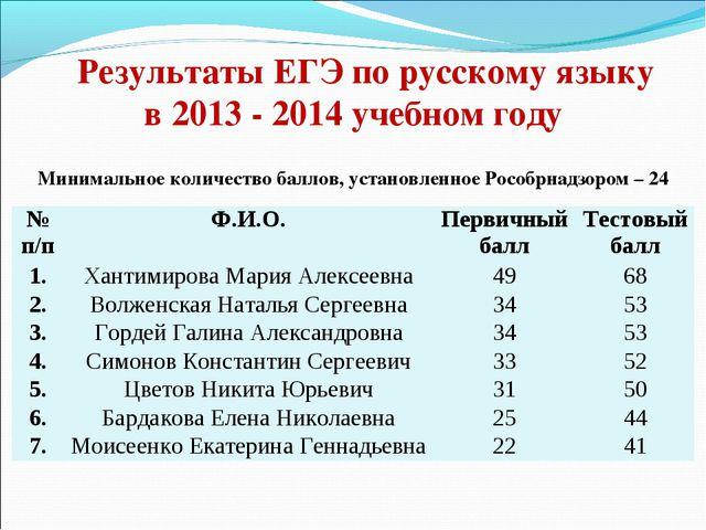 Результаты ЕГЭ по русскому языку в 2013 - 2014 учебном году Минимальное колич...