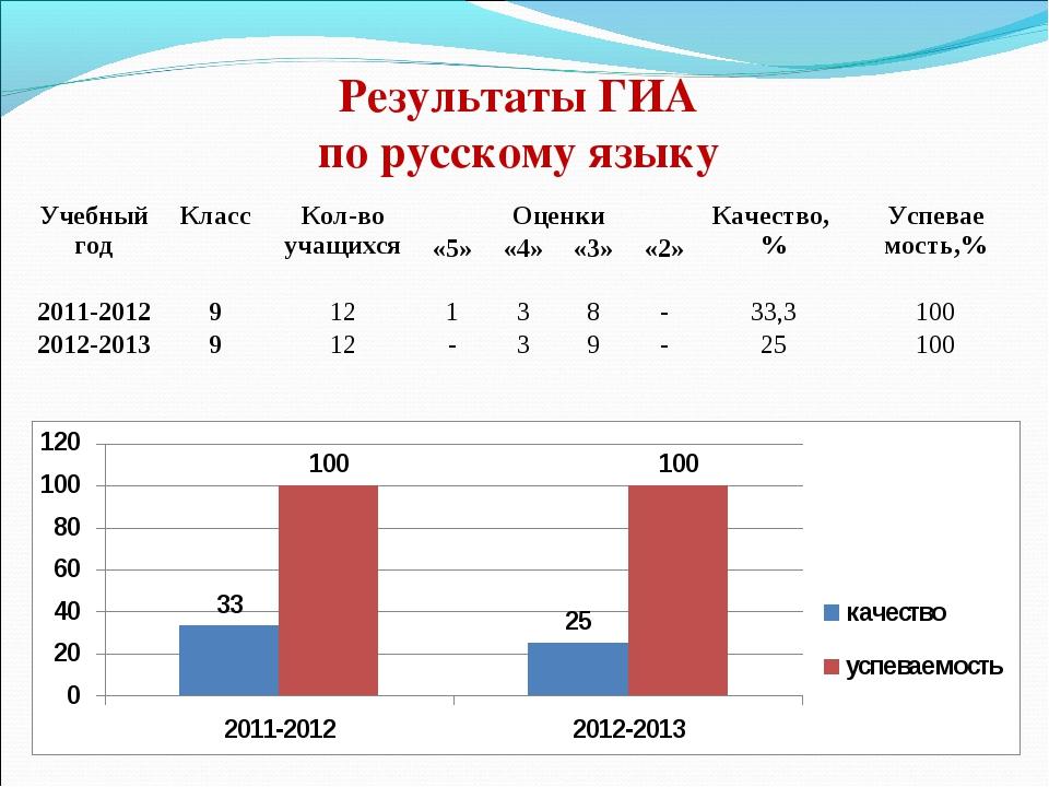Результаты ГИА по русскому языку Учебный годКлассКол-во учащихсяОценкиКач...