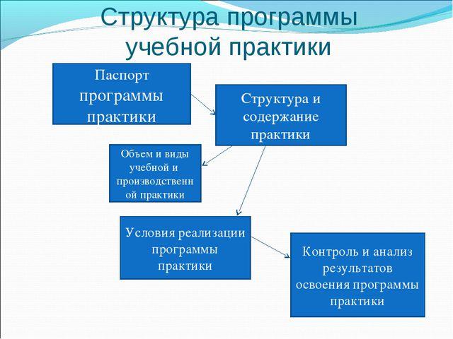 Структура программы учебной практики Паспорт программы практики Объем и виды...