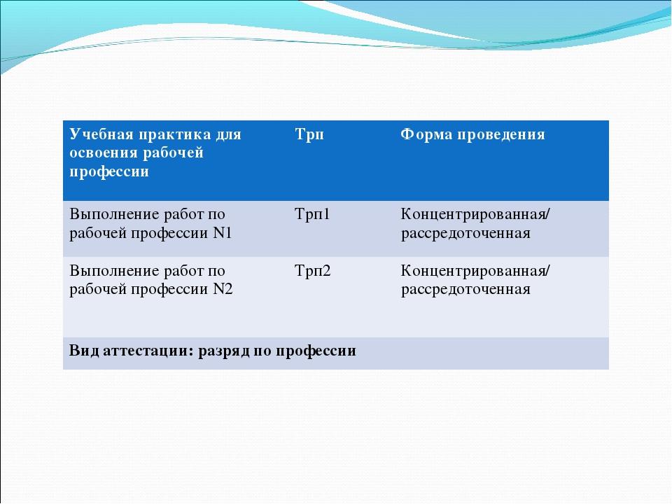 Учебная практика для освоения рабочей профессииТрпФорма проведения Выполнен...