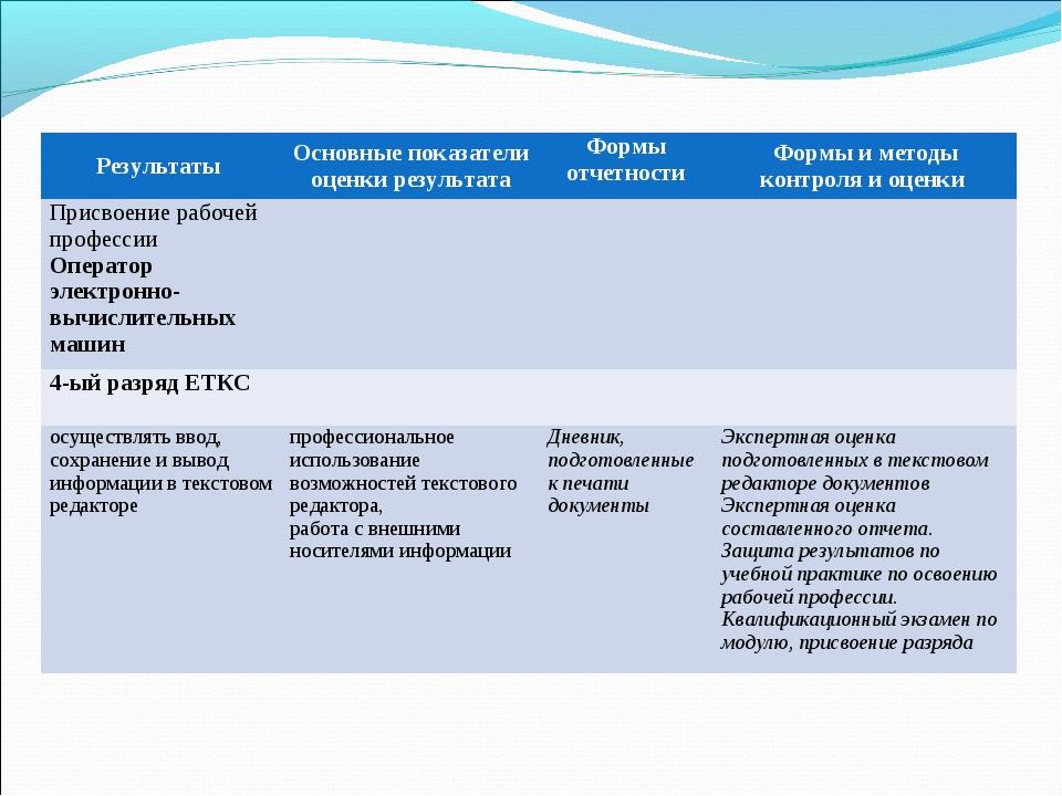 Результаты Основные показатели оценки результатаФормы отчетностиФормы и ме...
